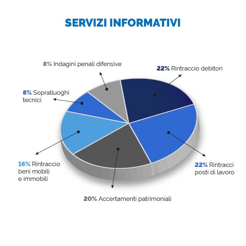 Servizi Informativi