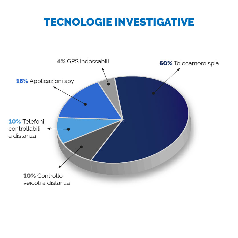 Tecnologie Investigative